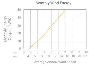 Air Breeze Power Output
