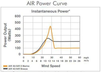 Air comparison power curve