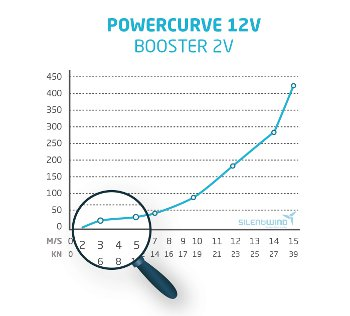 Silentwind Boost Controller Power Curve
